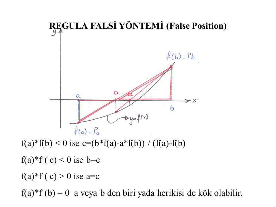 REGULA FALSİ YÖNTEMİ (False Position)