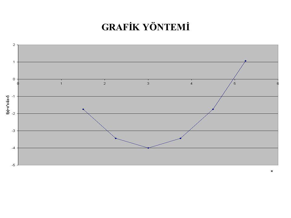 GRAFİK YÖNTEMİ
