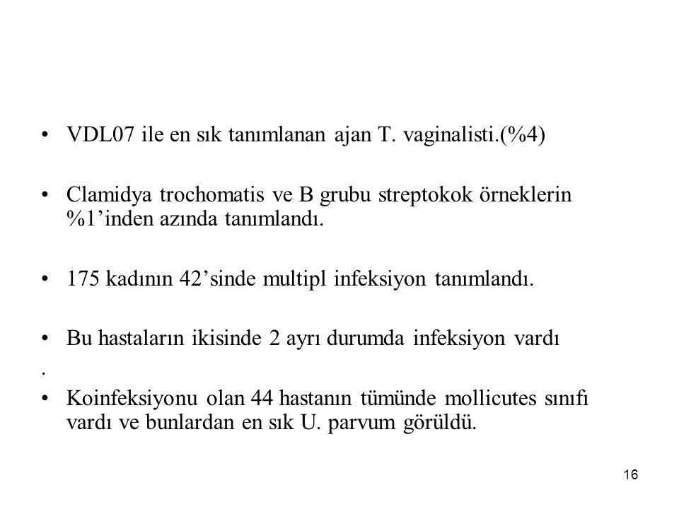 VDL07 ile en sık tanımlanan ajan T. vaginalisti.(%4)