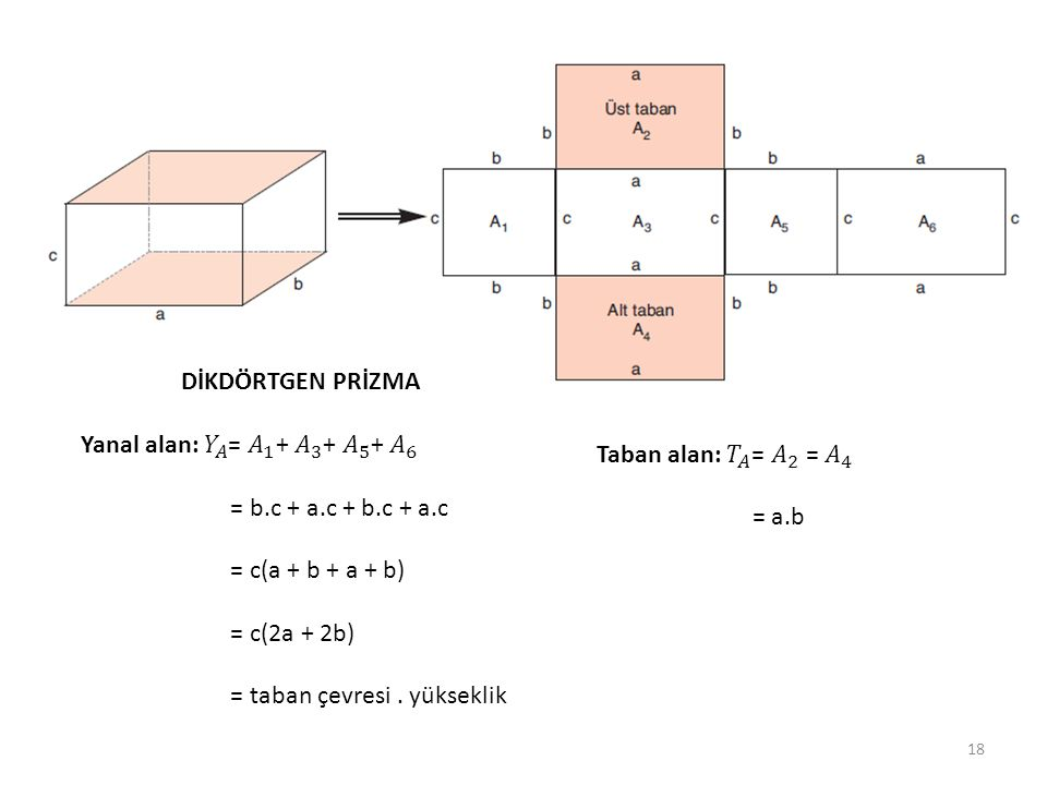 DİKDÖRTGEN PRİZMA Yanal alan: 𝑌 𝐴 = 𝐴 1 + 𝐴 3 + 𝐴 5 + 𝐴 6. = b.c + a.c + b.c + a.c. = c(a + b + a + b)