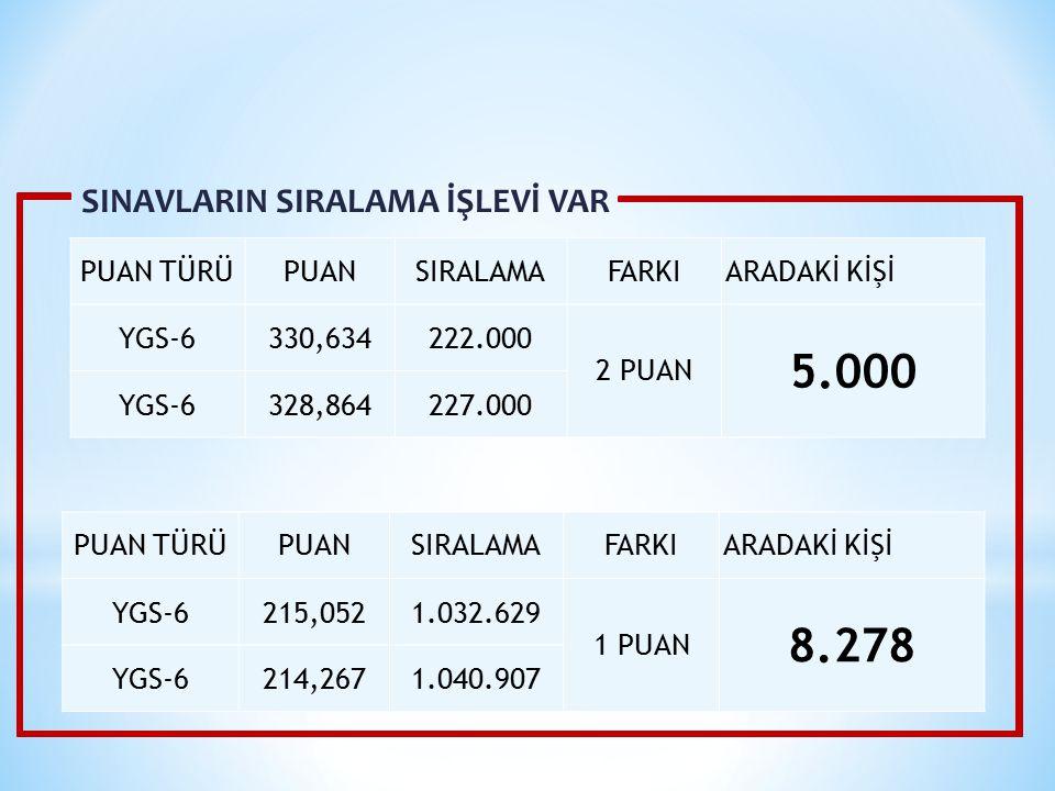 5.000 8.278 SINAVLARIN SIRALAMA İŞLEVİ VAR PUAN TÜRÜ PUAN SIRALAMA