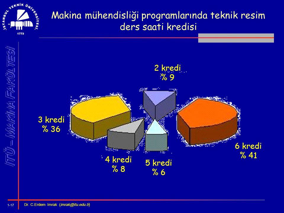 Makina mühendisliği programlarında teknik resim ders saati kredisi