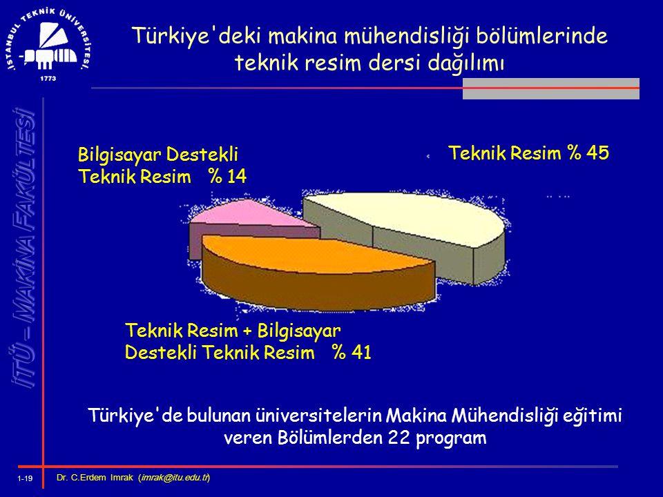 Türkiye deki makina mühendisliği bölümlerinde teknik resim dersi dağılımı