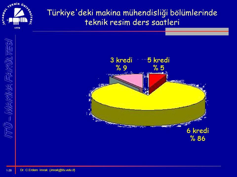 Türkiye deki makina mühendisliği bölümlerinde teknik resim ders saatleri