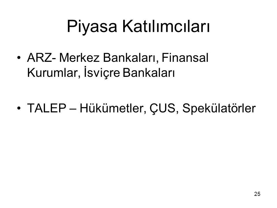 Piyasa Katılımcıları ARZ- Merkez Bankaları, Finansal Kurumlar, İsviçre Bankaları.