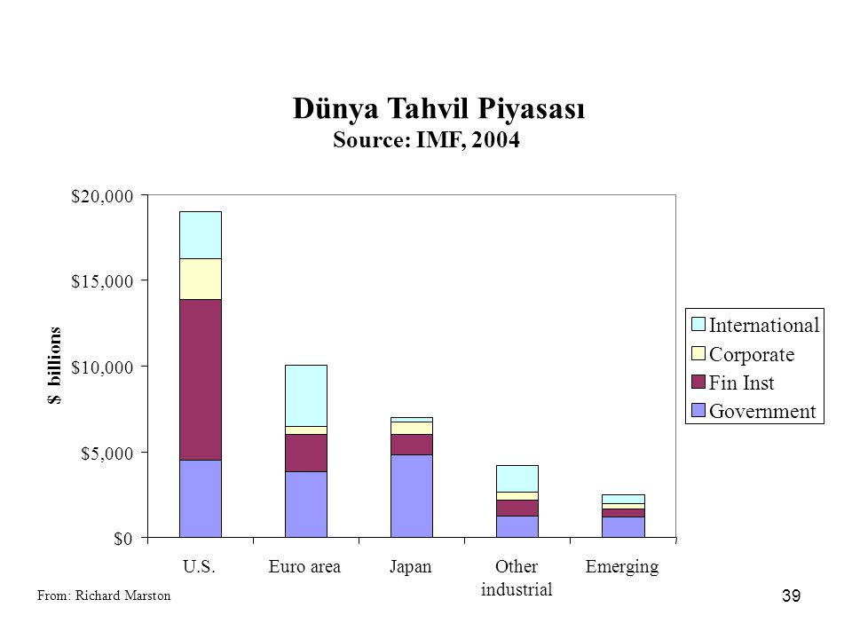 Dünya Tahvil Piyasası Source: IMF, 2004 International Corporate
