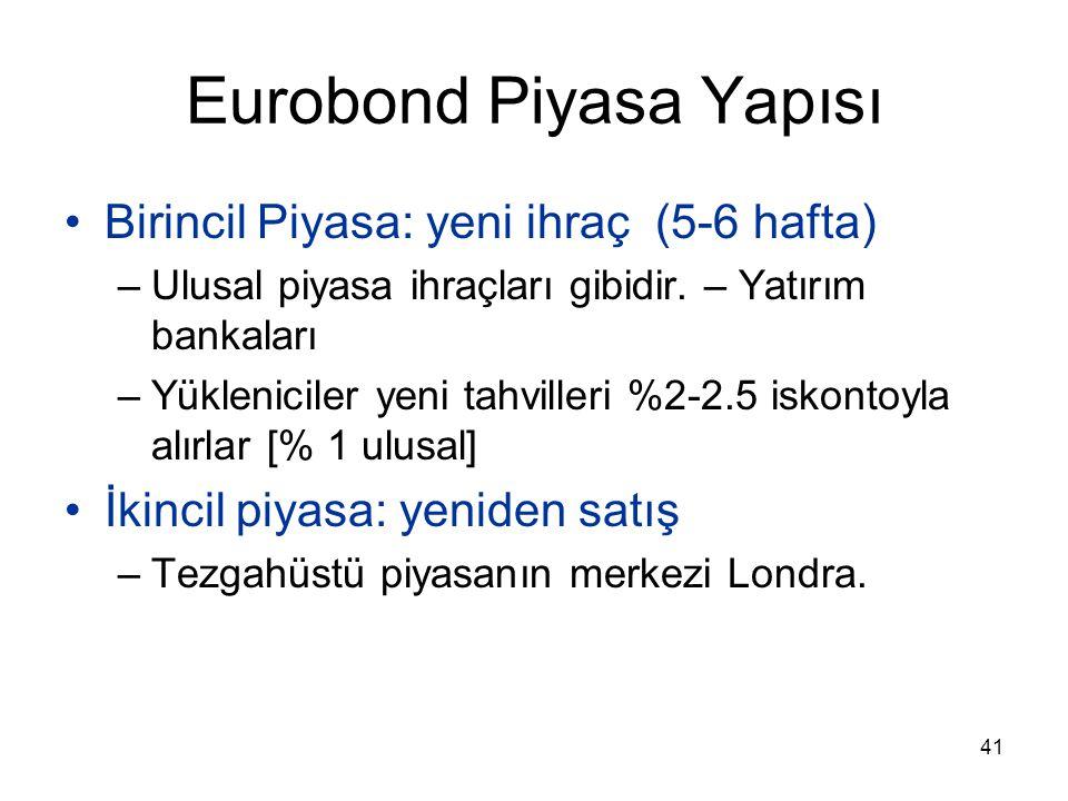 Eurobond Piyasa Yapısı