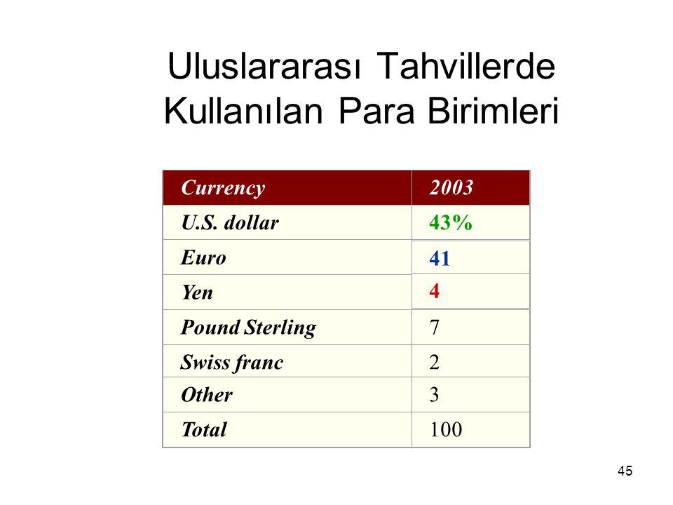 Uluslararası Tahvillerde Kullanılan Para Birimleri
