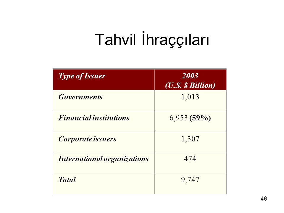 Tahvil İhraççıları Type of Issuer 2003 (U.S. $ Billion) Governments