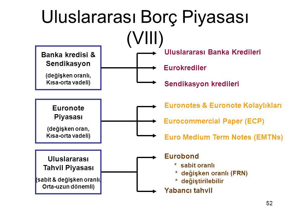 Uluslararası Borç Piyasası (VIII)