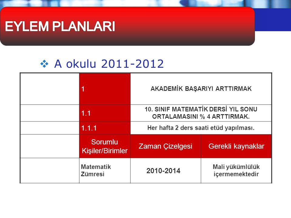 EYLEM PLANLARI A okulu 2011-2012 Stratejik Amaç Hedef Faaliyet