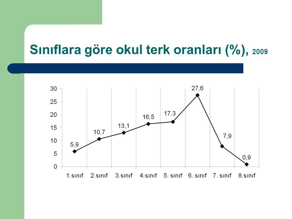 Sınıflara göre okul terk oranları (%), 2009