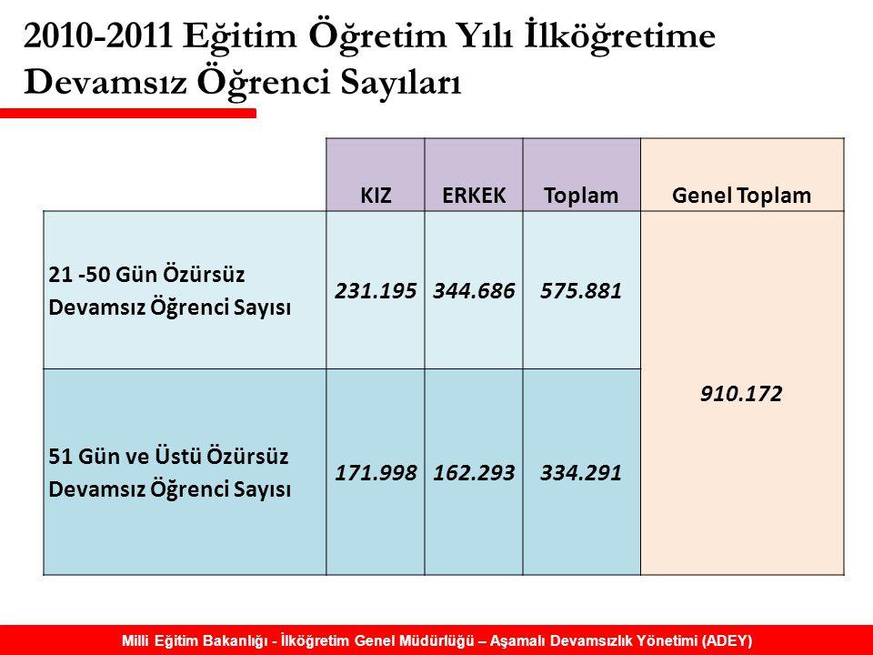 2010-2011 Eğitim Öğretim Yılı İlköğretime Devamsız Öğrenci Sayıları