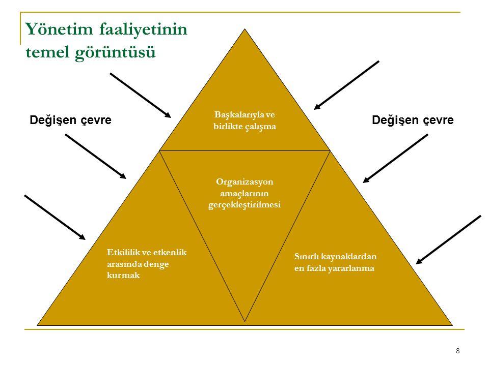 Yönetim faaliyetinin temel görüntüsü