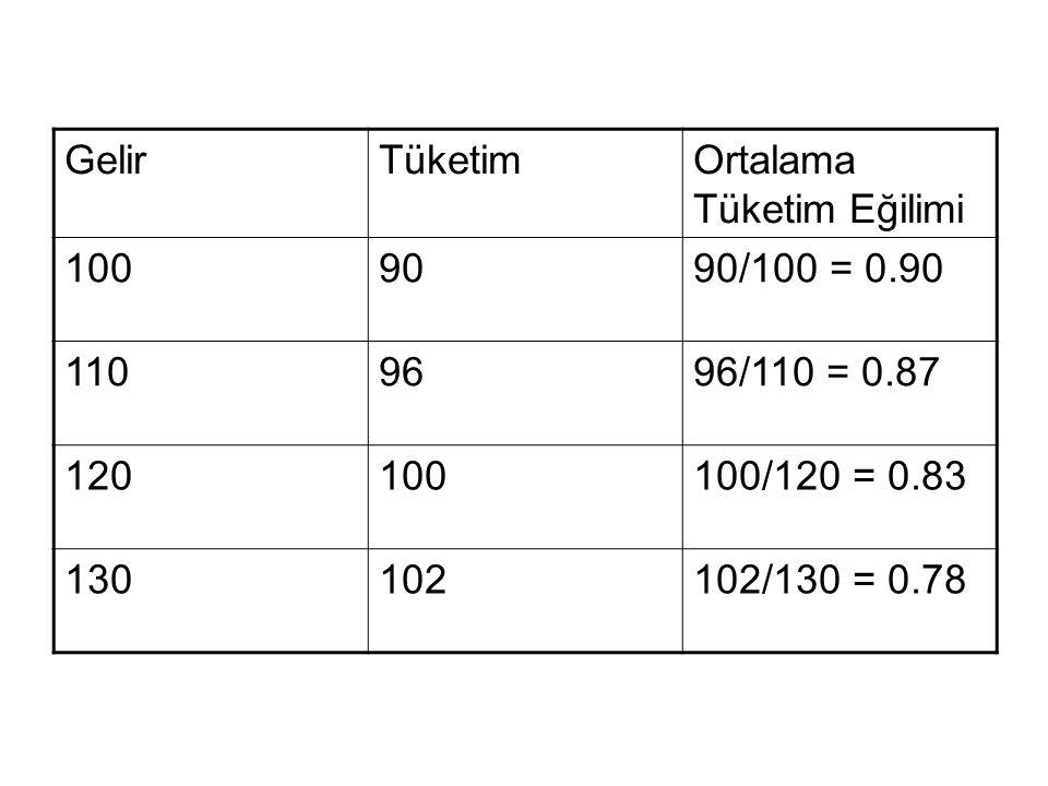 Gelir Tüketim. Ortalama Tüketim Eğilimi. 100. 90. 90/100 = 0.90. 110. 96. 96/110 = 0.87. 120.