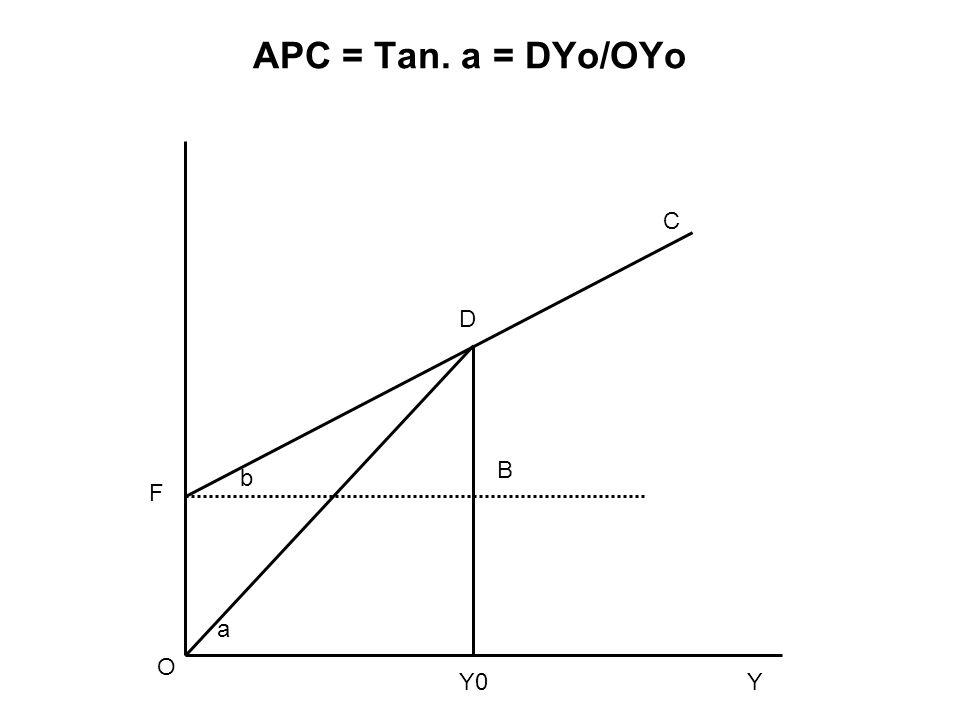 APC = Tan. a = DYo/OYo C D B b F a O Y0 Y