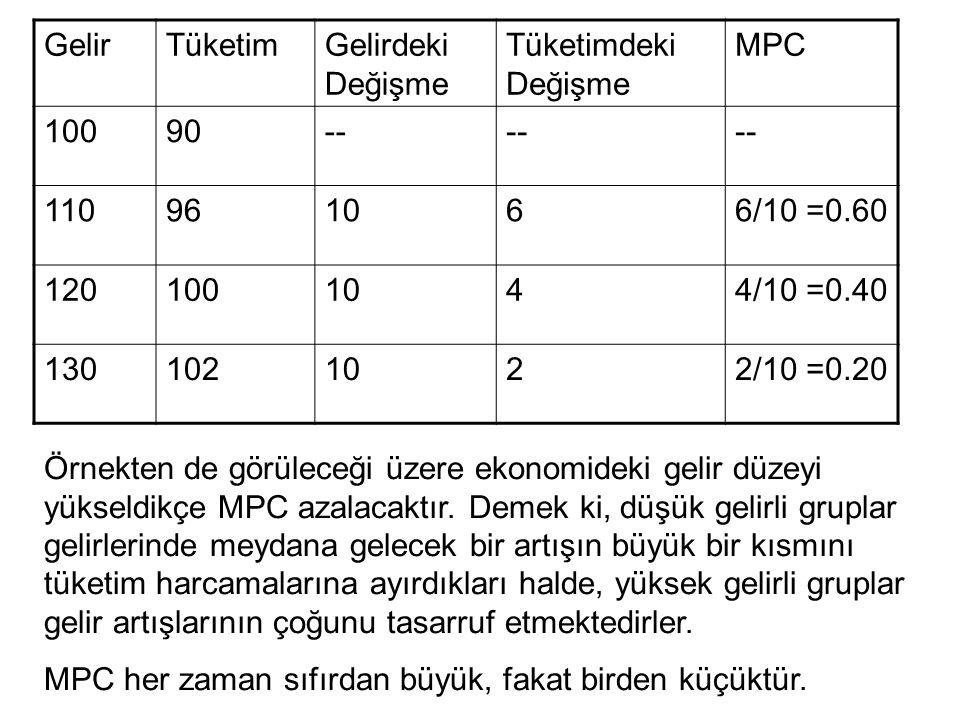 Gelir Tüketim. Gelirdeki Değişme. Tüketimdeki Değişme. MPC. 100. 90. -- 110. 96. 10. 6. 6/10 =0.60.