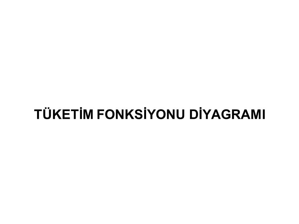 TÜKETİM FONKSİYONU DİYAGRAMI