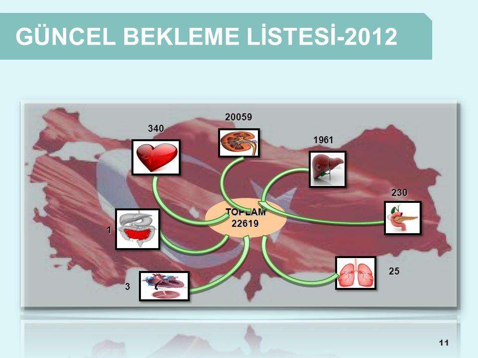 GÜNCEL BEKLEME LİSTESİ-2012