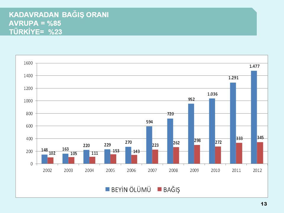 KADAVRADAN BAĞIŞ ORANI AVRUPA = %85 TÜRKİYE= %23