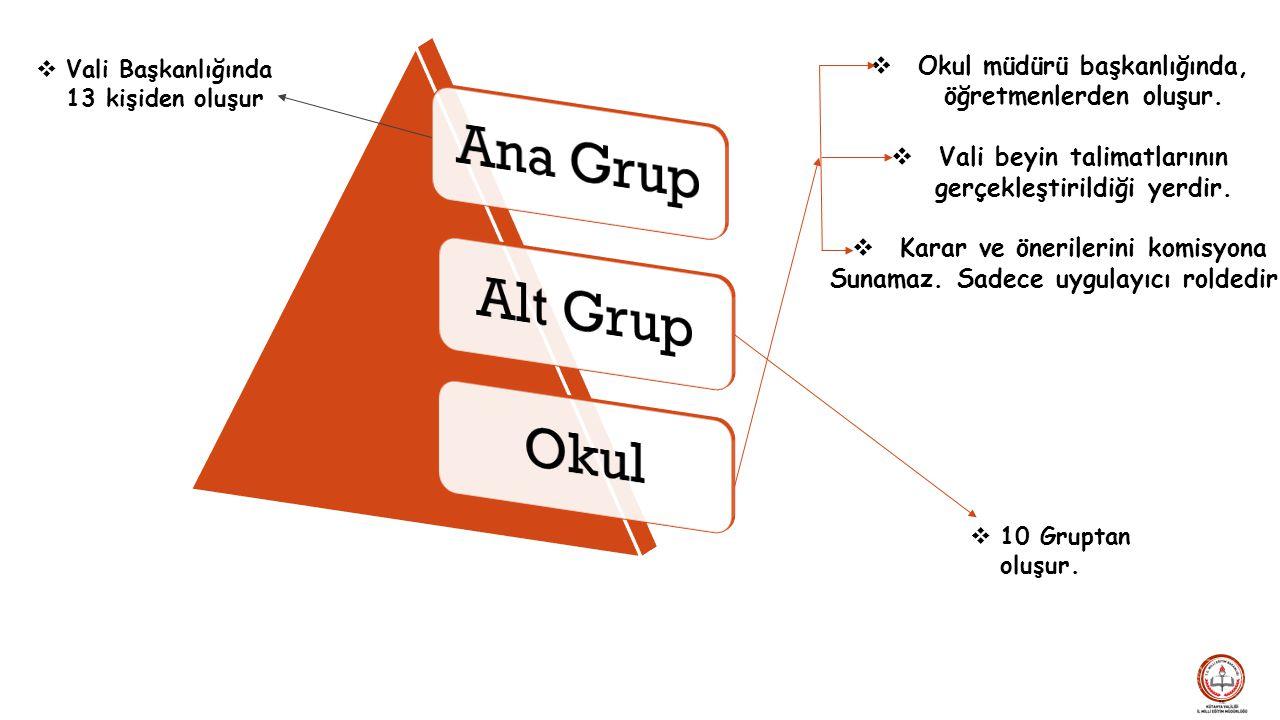 Okul Alt Grup. Ana Grup. Vali Başkanlığında 13 kişiden oluşur. Okul müdürü başkanlığında, öğretmenlerden oluşur.