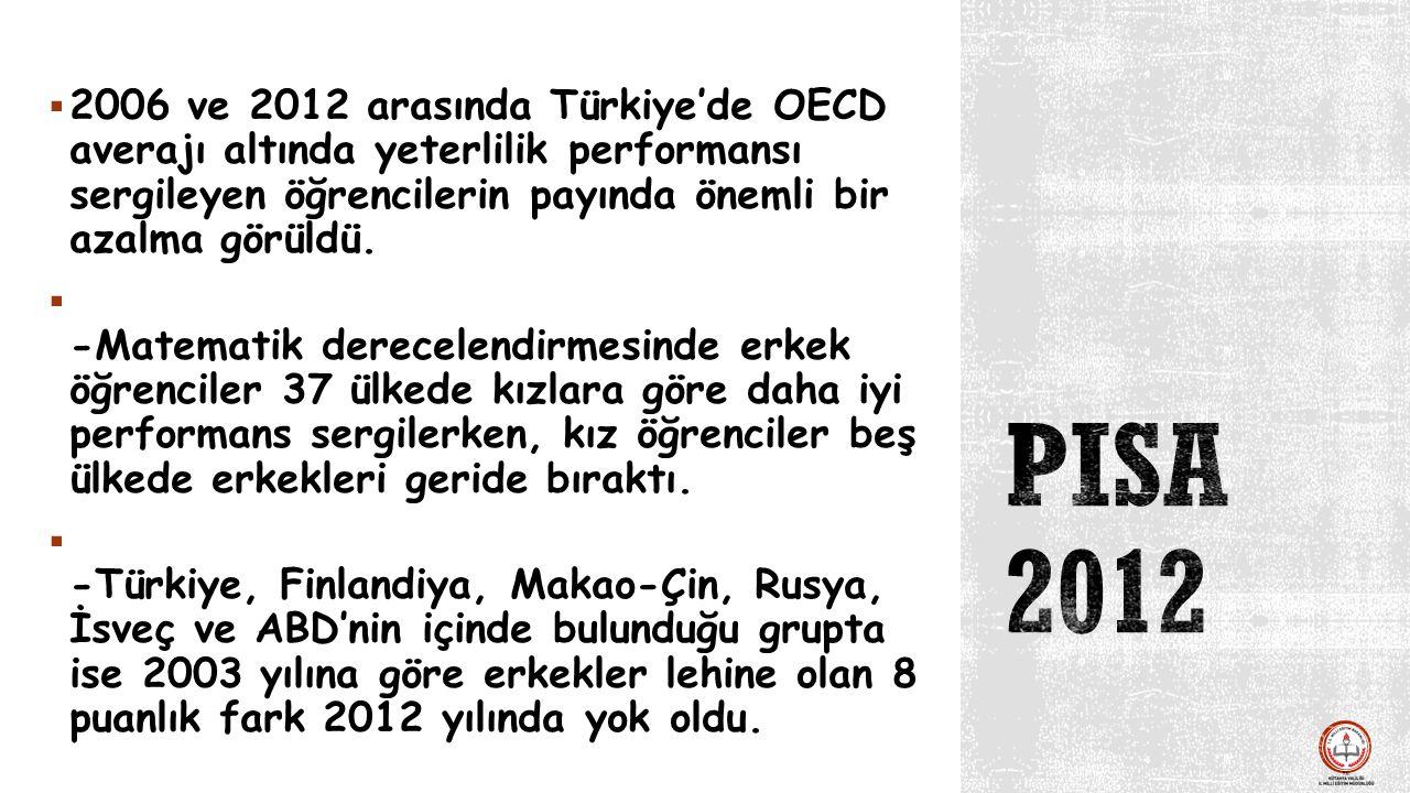 2006 ve 2012 arasında Türkiye'de OECD averajı altında yeterlilik performansı sergileyen öğrencilerin payında önemli bir azalma görüldü.