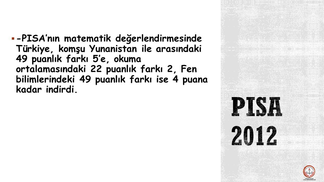 -PISA'nın matematik değerlendirmesinde Türkiye, komşu Yunanistan ile arasındaki 49 puanlık farkı 5'e, okuma ortalamasındaki 22 puanlık farkı 2, Fen bilimlerindeki 49 puanlık farkı ise 4 puana kadar indirdi.