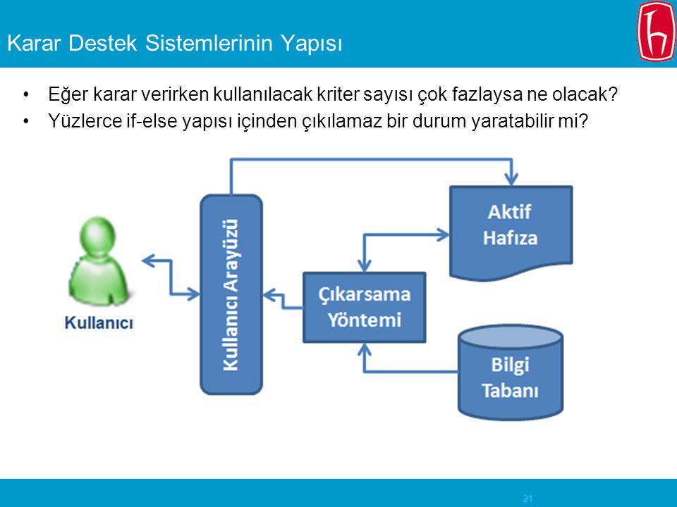 Karar Destek Sistemlerinin Yapısı