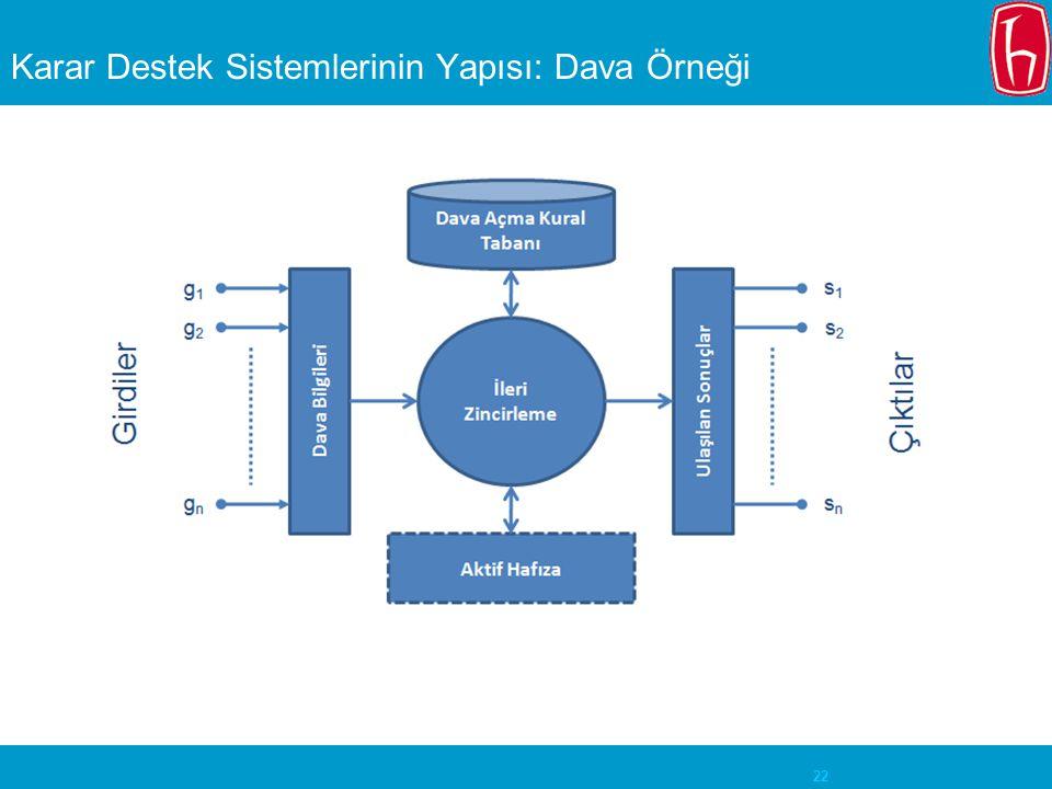 Karar Destek Sistemlerinin Yapısı: Dava Örneği