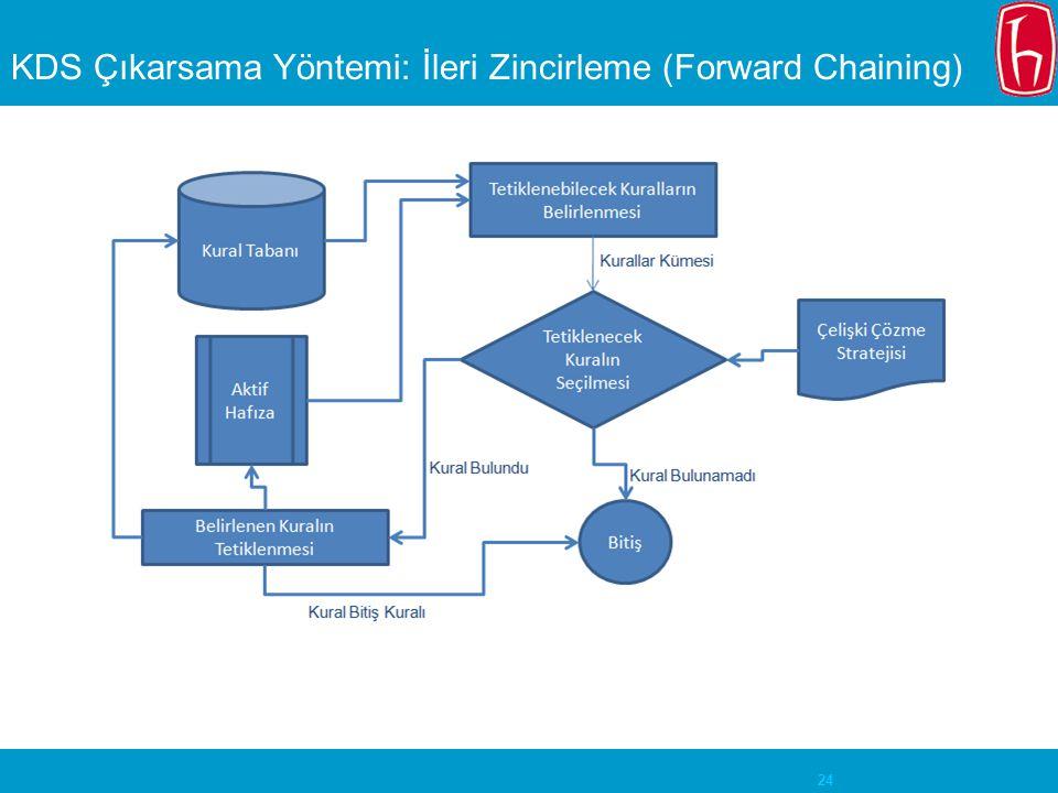 KDS Çıkarsama Yöntemi: İleri Zincirleme (Forward Chaining)