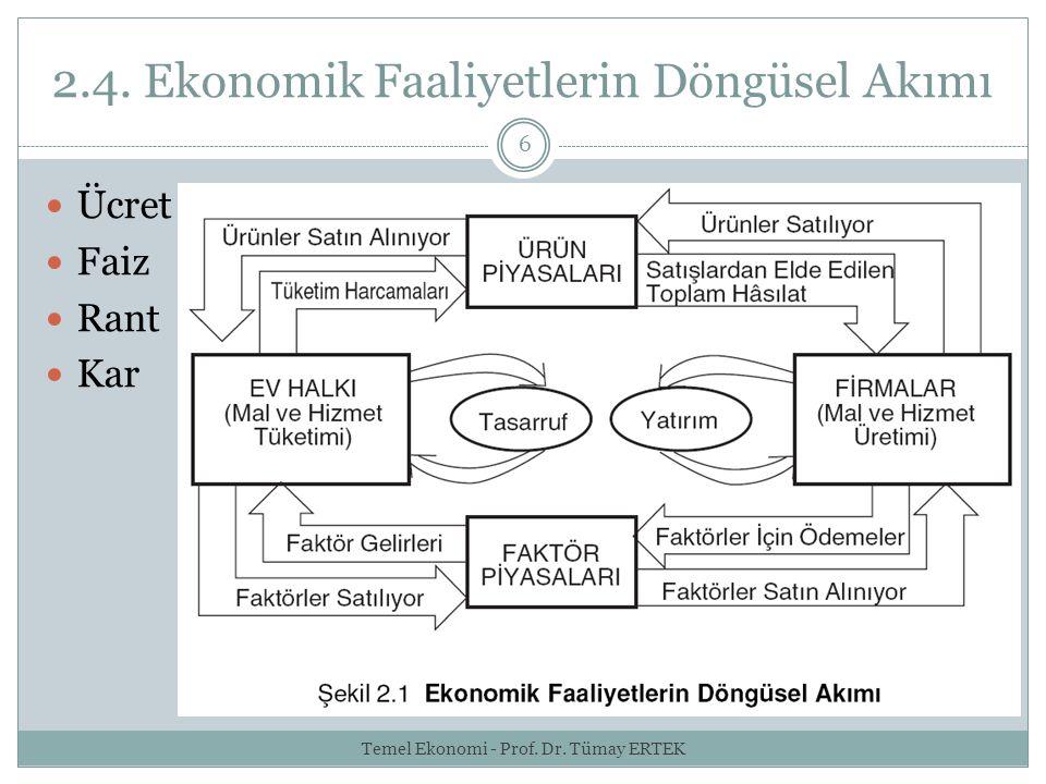2.4. Ekonomik Faaliyetlerin Döngüsel Akımı
