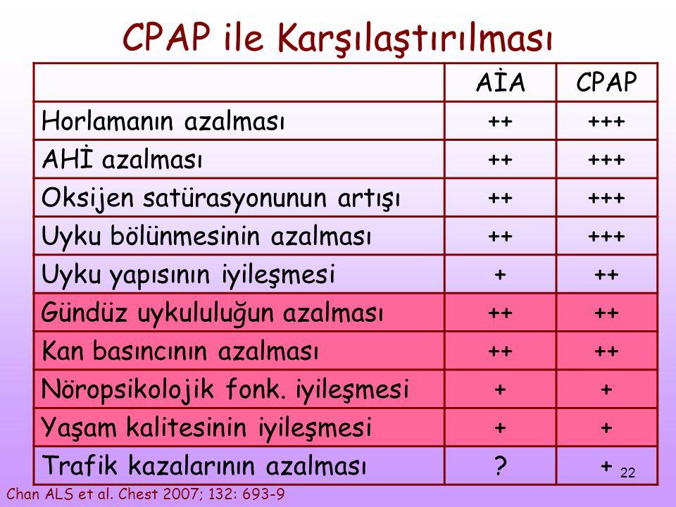 CPAP ile Karşılaştırılması