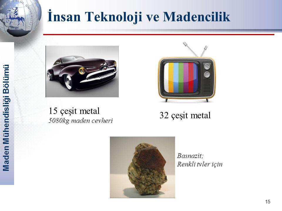 İnsan Teknoloji ve Madencilik