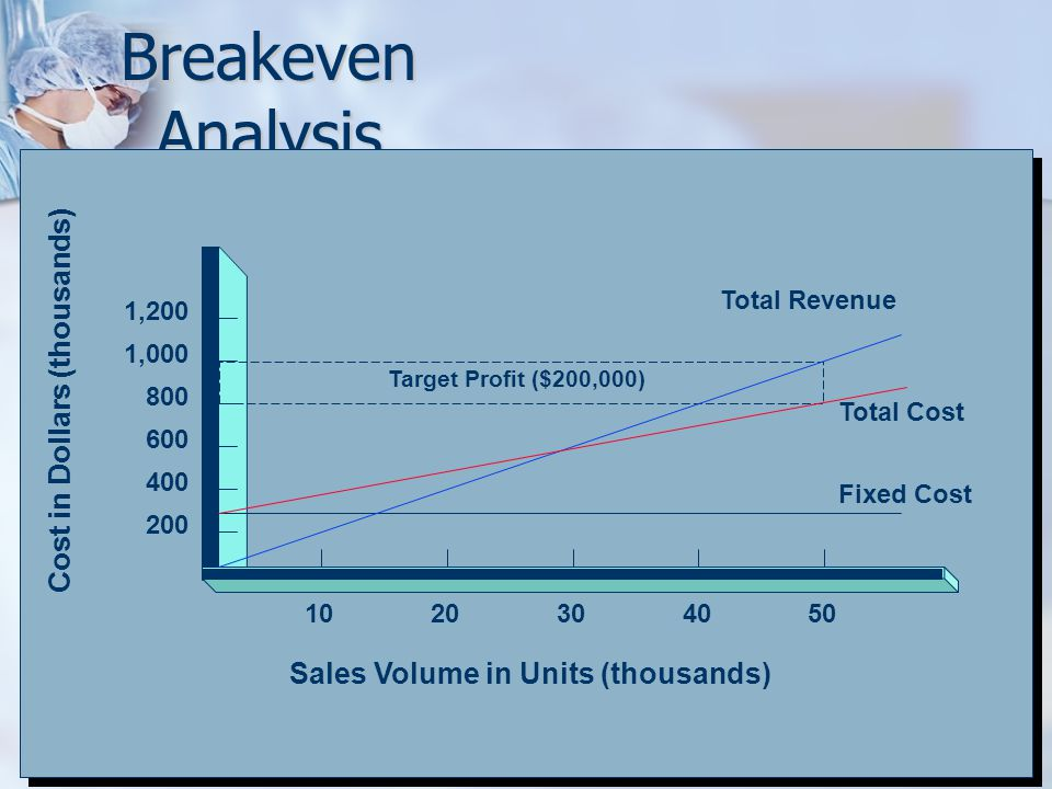Breakeven Analysis Cost in Dollars (thousands)