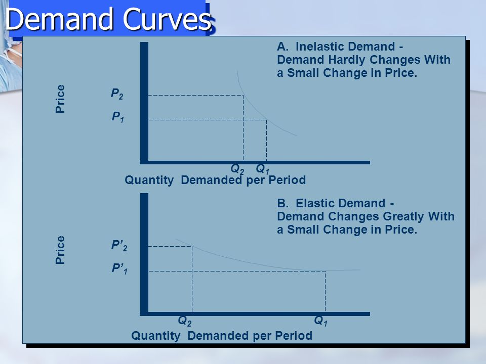 Demand Curves Demand Curves Price Quantity Demanded per Period
