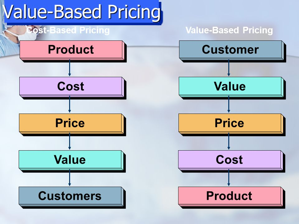 Value-Based Pricing Product Cost Price Value Customers Customer Value