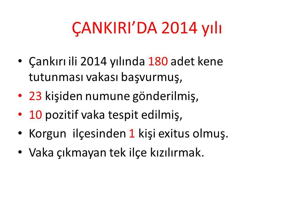 ÇANKIRI'DA 2014 yılı Çankırı ili 2014 yılında 180 adet kene tutunması vakası başvurmuş, 23 kişiden numune gönderilmiş,