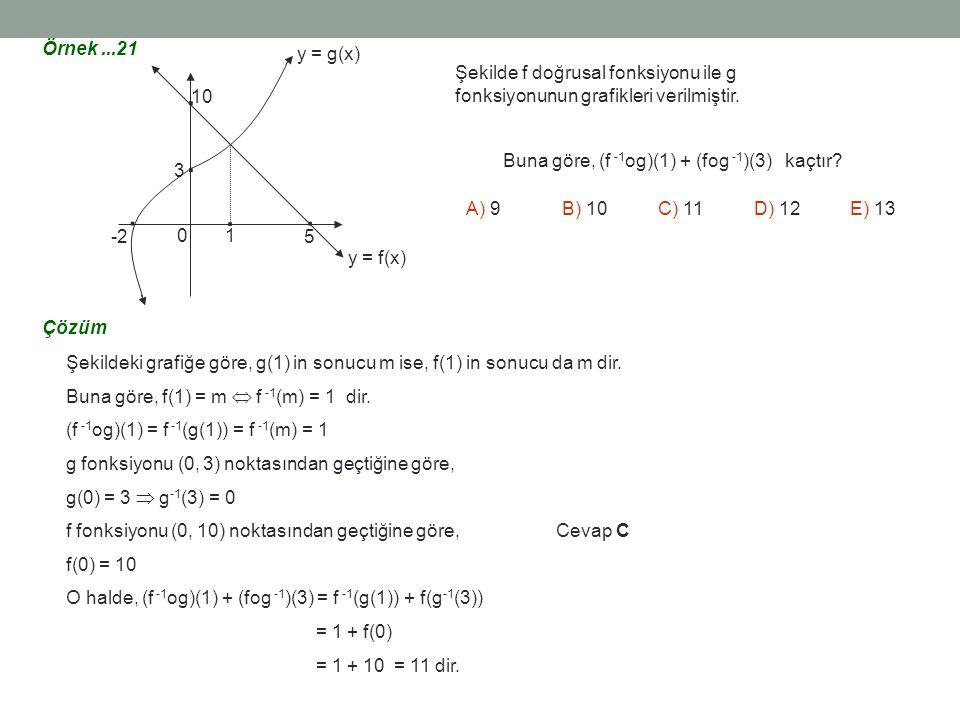 Örnek ...21 . 1. 5. 3. 10. -2. y = g(x) y = f(x) Şekilde f doğrusal fonksiyonu ile g fonksiyonunun grafikleri verilmiştir.