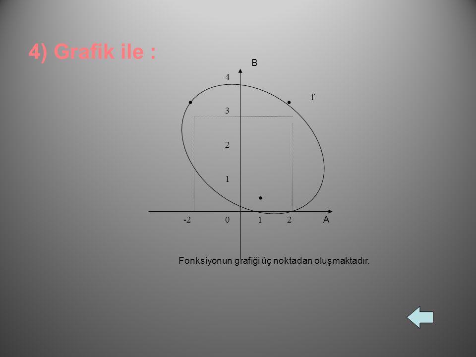 4) Grafik ile : A B 1 2 3 -2 4 . f Fonksiyonun grafiği üç noktadan oluşmaktadır.