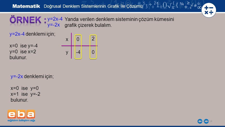 ÖRNEK : y=2x-4 y=-2x Yanda verilen denklem sisteminin çözüm kümesini