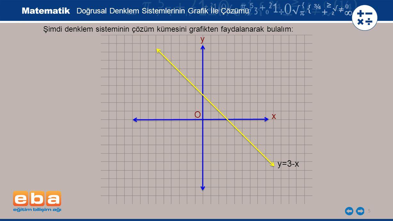 y O x y=3-x Doğrusal Denklem Sistemlerinin Grafik İle Çözümü