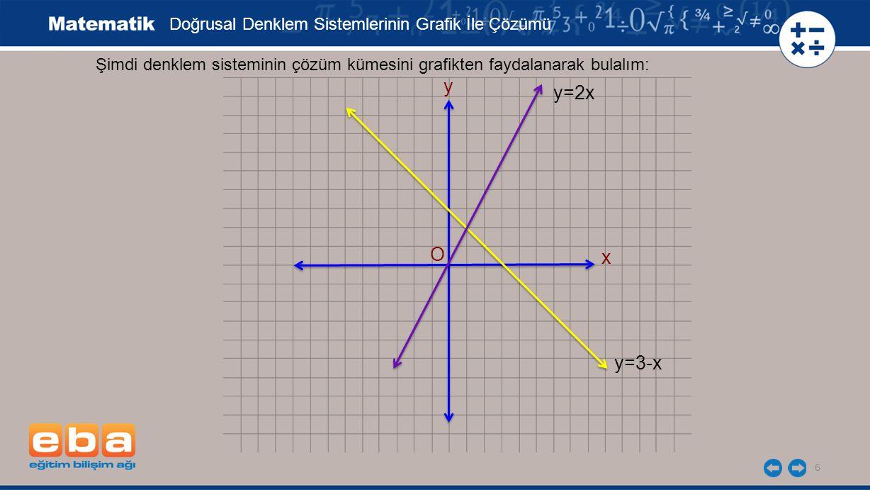 y y=2x O x y=3-x Doğrusal Denklem Sistemlerinin Grafik İle Çözümü