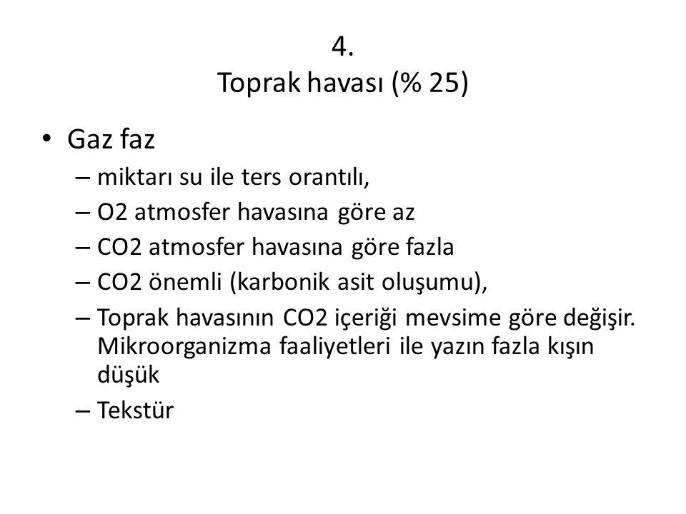 4. Toprak havası (% 25) Gaz faz miktarı su ile ters orantılı,