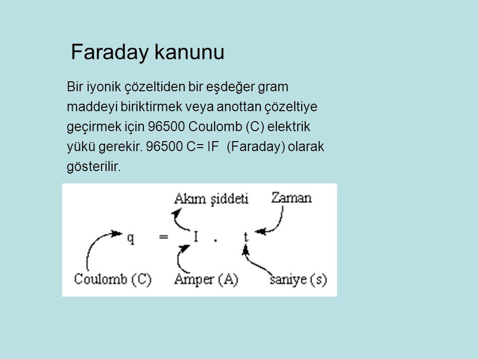 Faraday kanunu