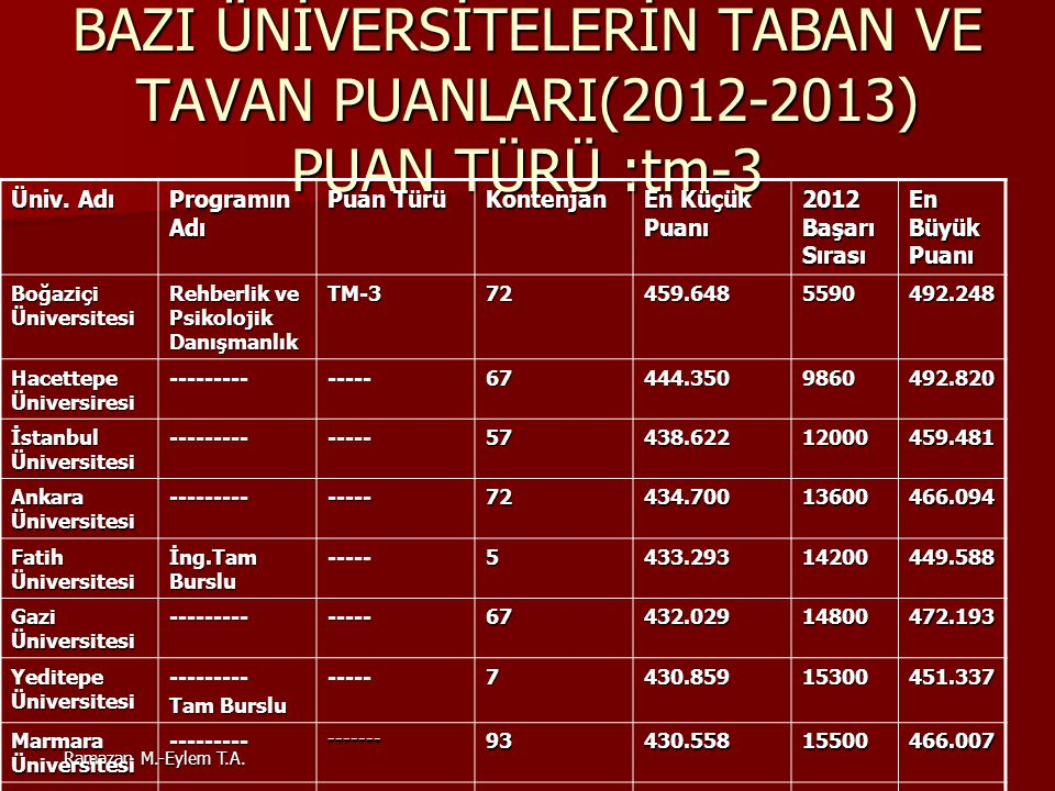 BAZI ÜNİVERSİTELERİN TABAN VE TAVAN PUANLARI(2012-2013) PUAN TÜRÜ :tm-3