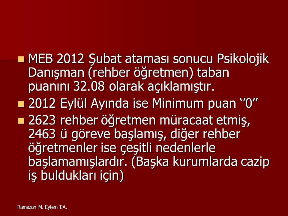 2012 Eylül Ayında ise Minimum puan ''0''