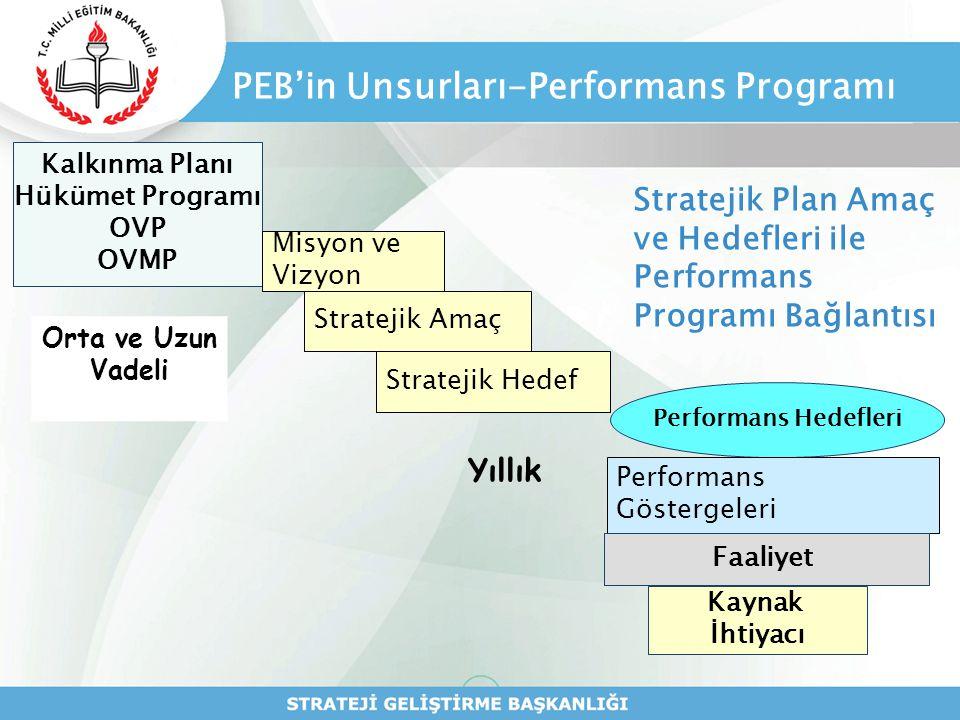 PEB'in Unsurları-Performans Programı