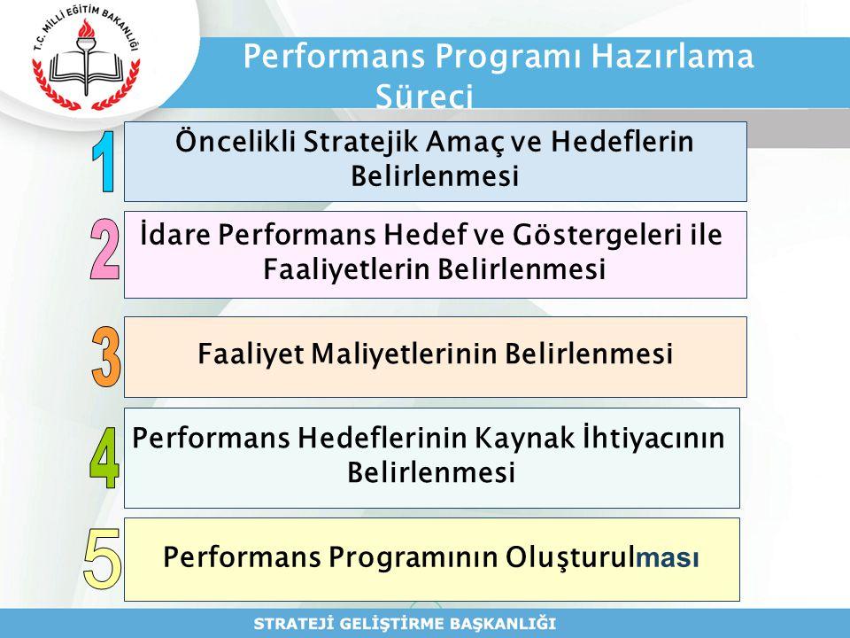 Performans Programı Hazırlama Süreci