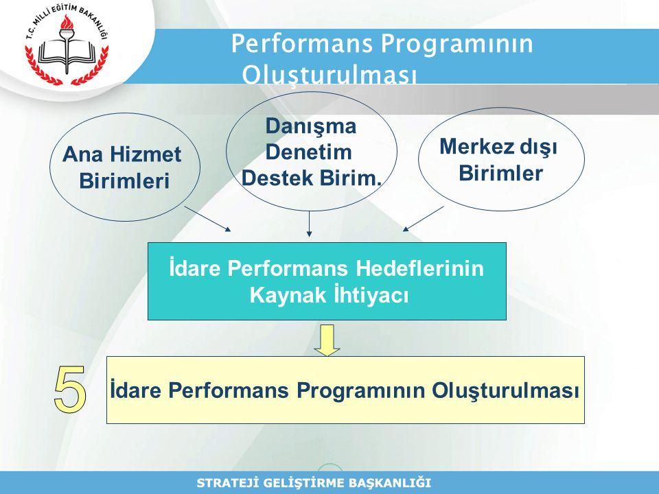 Performans Programının Oluşturulması
