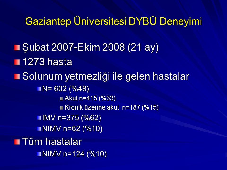 Gaziantep Üniversitesi DYBÜ Deneyimi